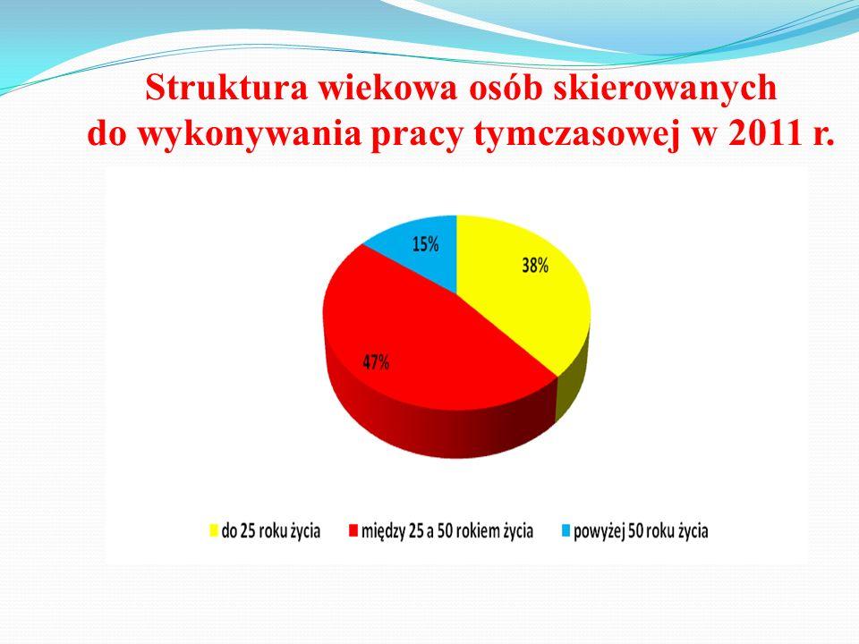 Struktura wiekowa osób skierowanych do wykonywania pracy tymczasowej w 2011 r.