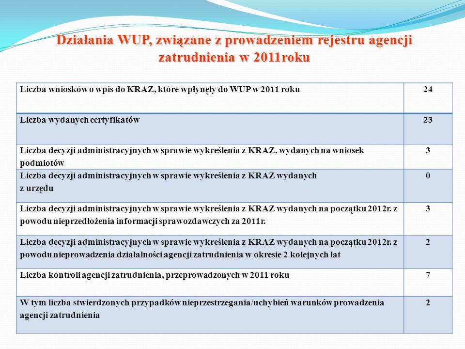 Działania WUP, związane z prowadzeniem rejestru agencji zatrudnienia w 2011roku