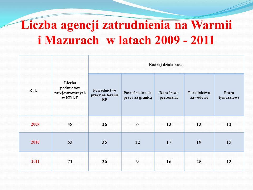 Liczba agencji zatrudnienia na Warmii i Mazurach w latach 2009 - 2011