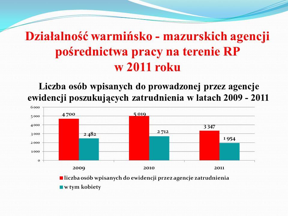 Działalność warmińsko - mazurskich agencji pośrednictwa pracy na terenie RP w 2011 roku