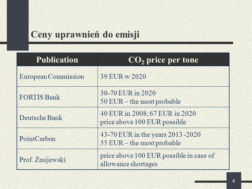 Ceny uprawnień do emisji