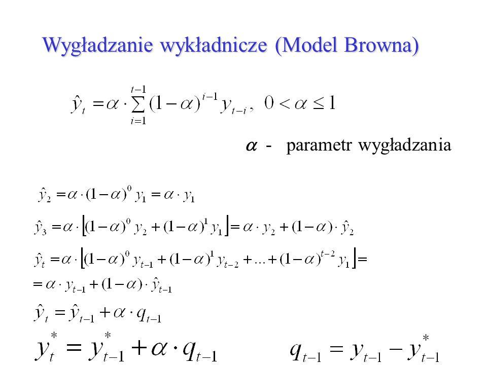 Wygładzanie wykładnicze (Model Browna)