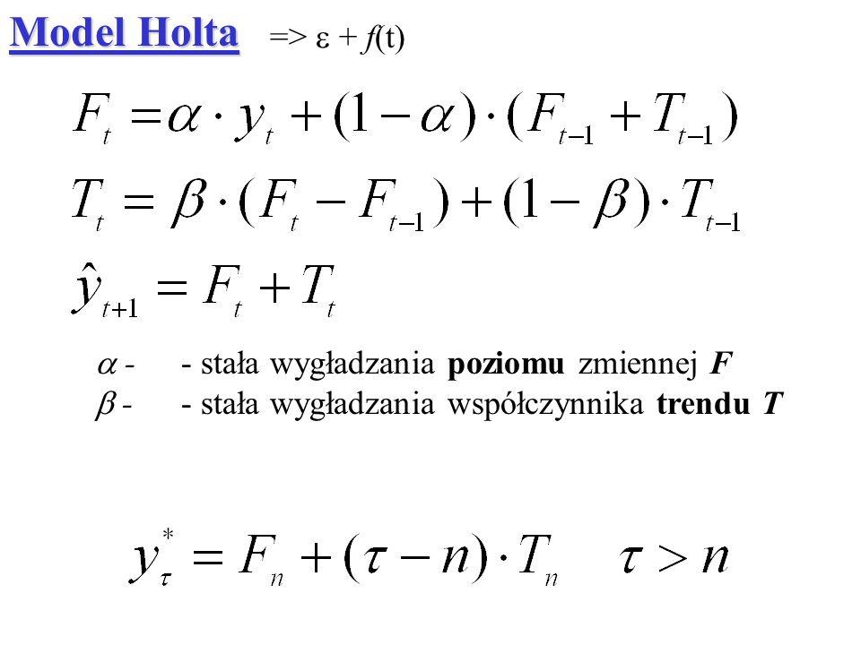 Model Holta => e + f(t) a - - stała wygładzania poziomu zmiennej F