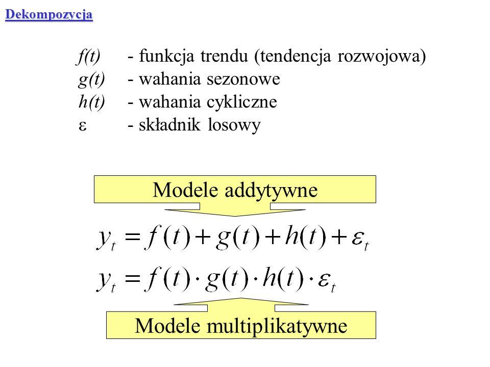 Modele multiplikatywne