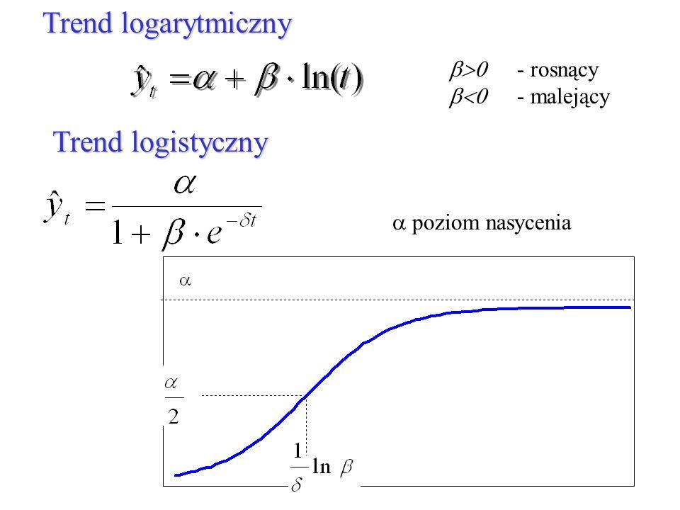 Trend logarytmiczny Trend logistyczny b>0 - rosnący