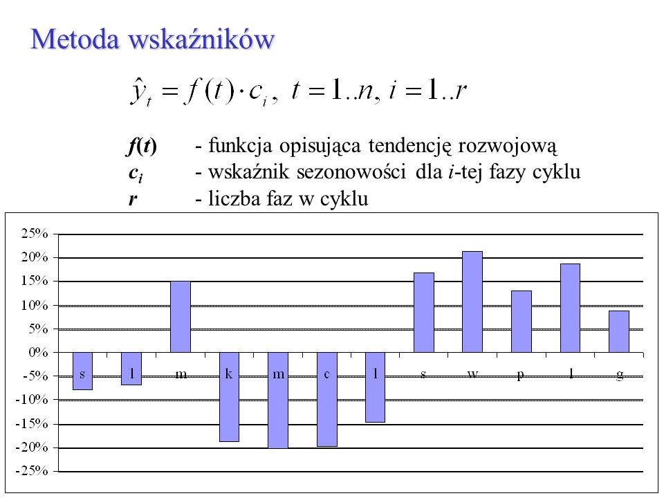 Metoda wskaźników f(t) - funkcja opisująca tendencję rozwojową