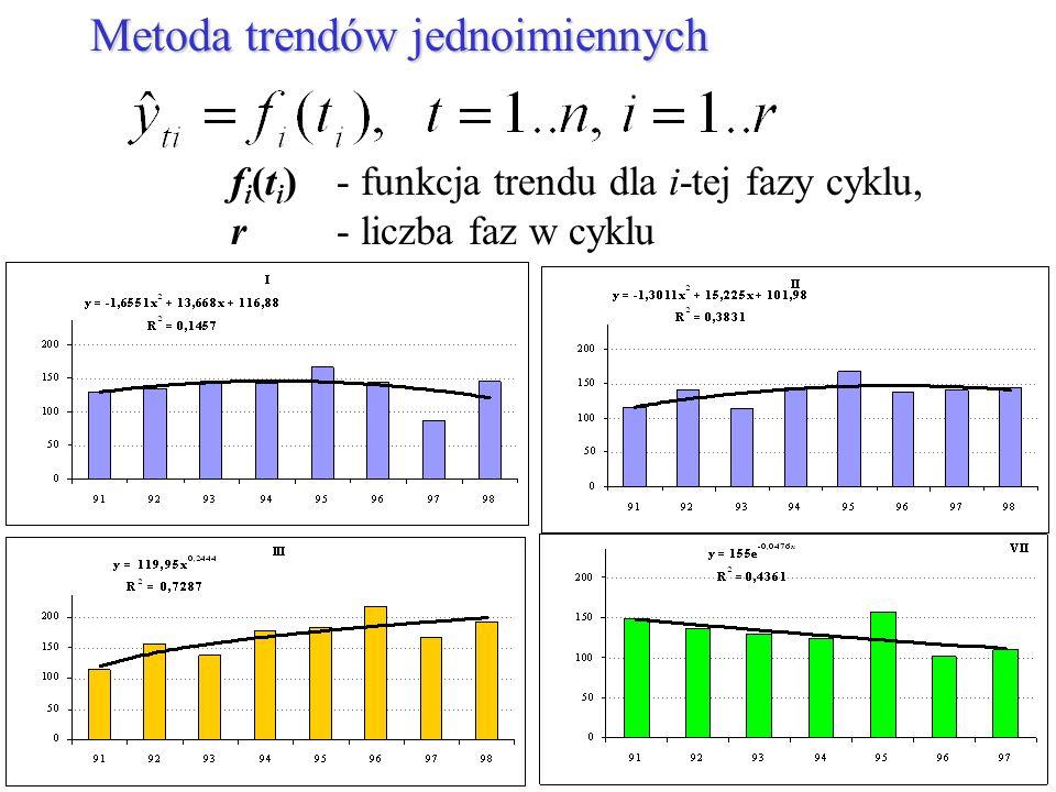 Metoda trendów jednoimiennych