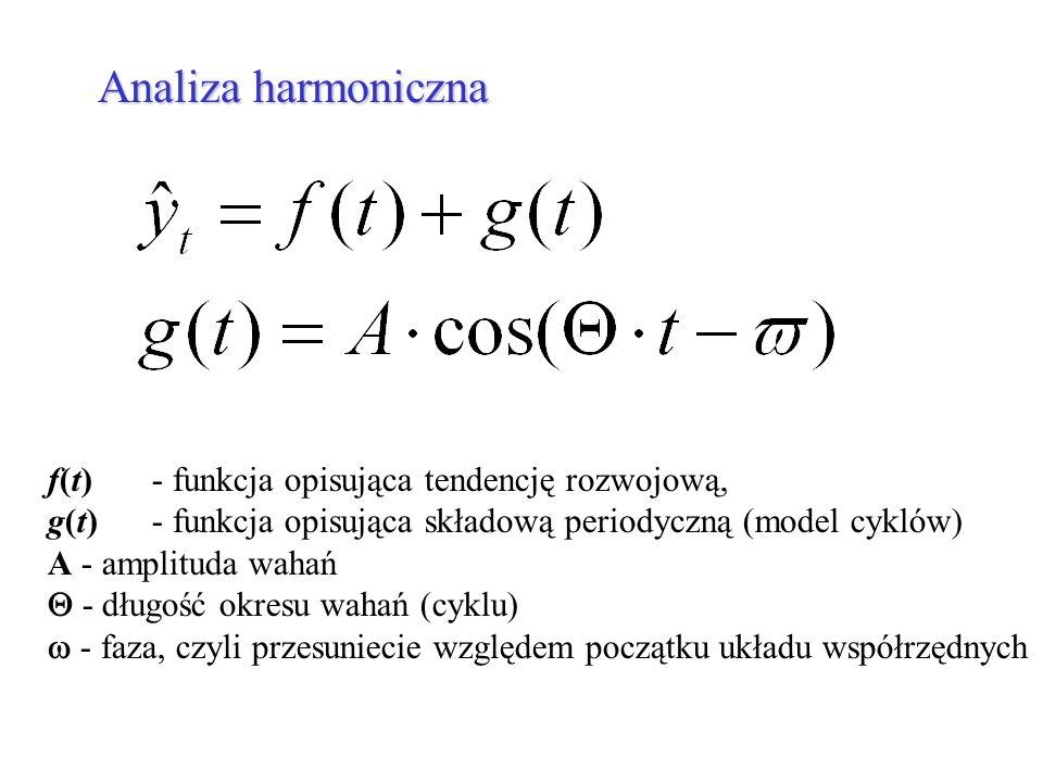 Analiza harmoniczna f(t) - funkcja opisująca tendencję rozwojową,