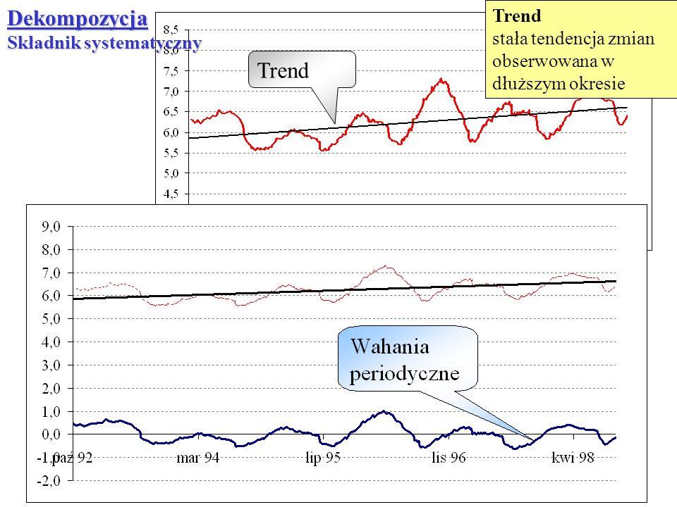 Dekompozycja Trend Trend Składnik systematyczny