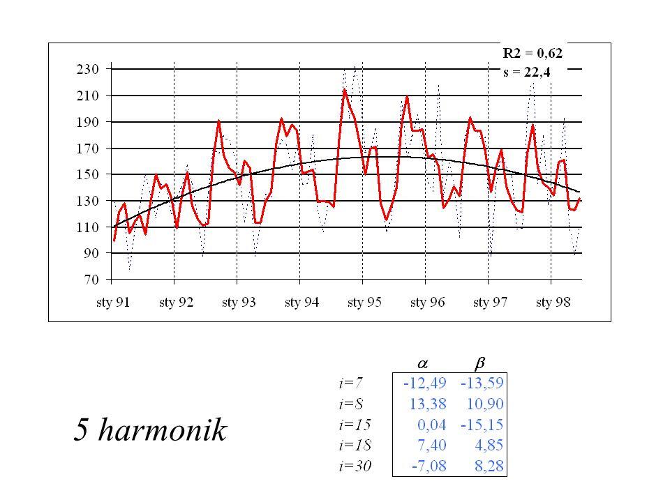 5 harmonik
