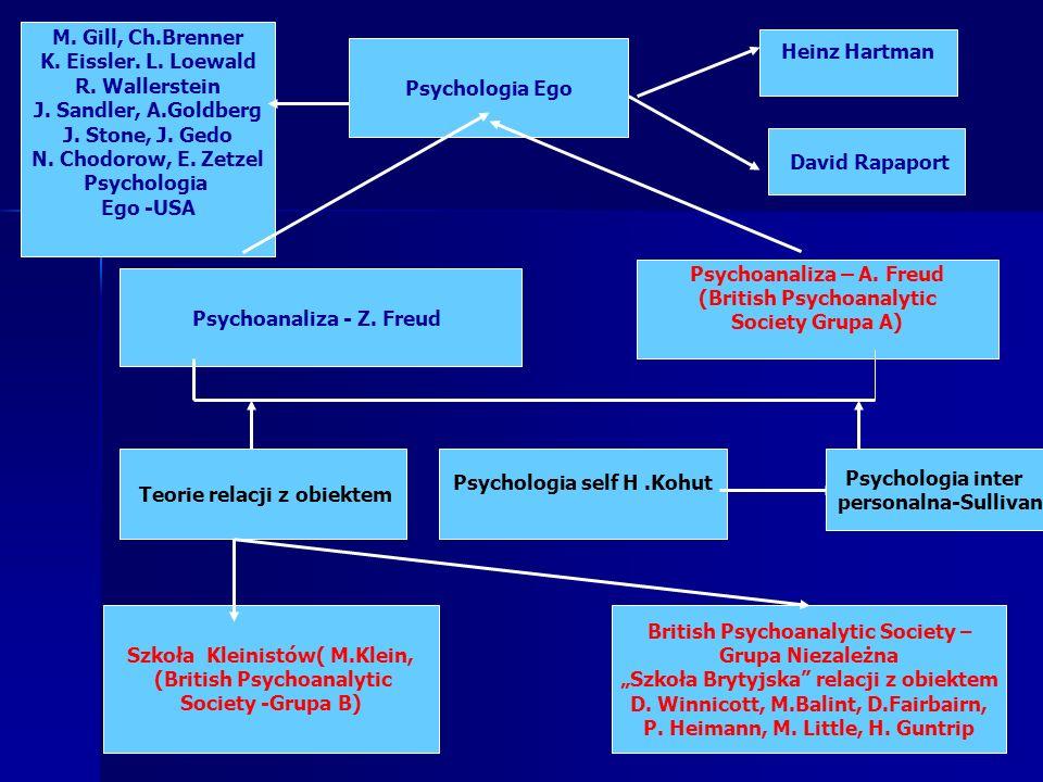 Psychoanaliza – A. Freud (British Psychoanalytic Society Grupa A)