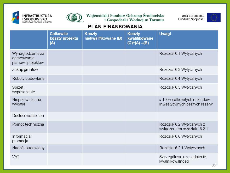 PLAN FINANSOWANIA Całkowite koszty projektu (A)