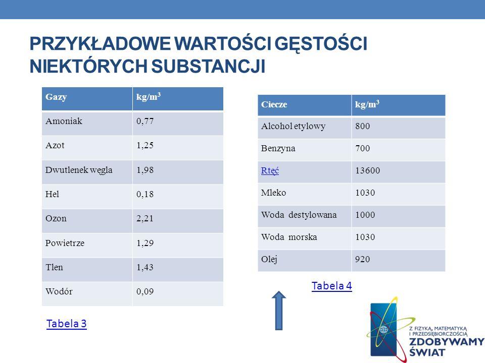 Przykładowe wartości gęstości niektórych substancji