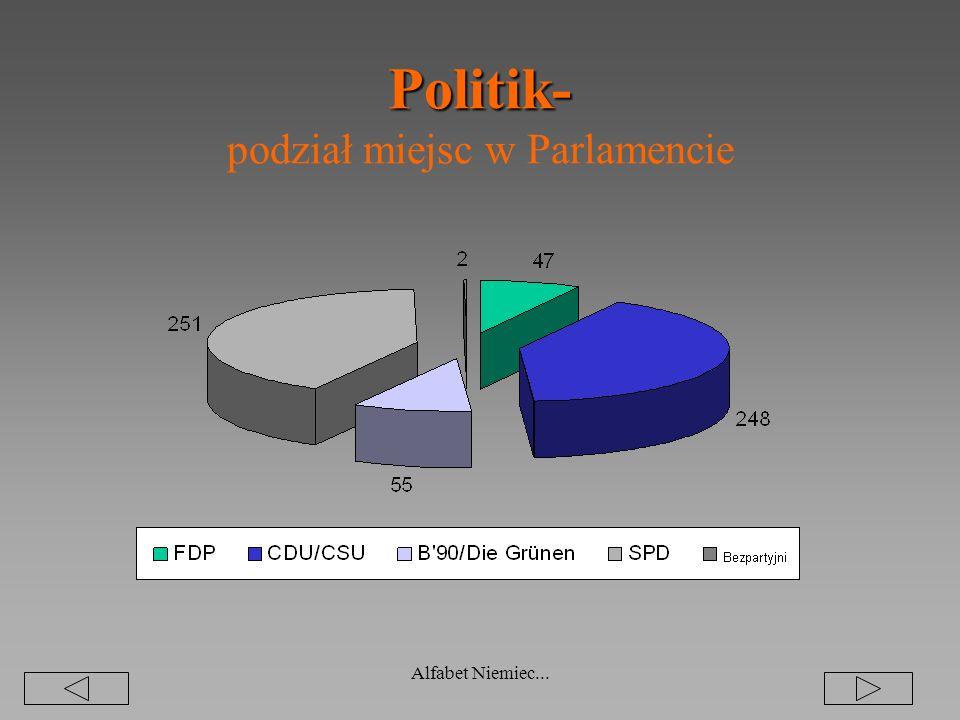 Politik- podział miejsc w Parlamencie