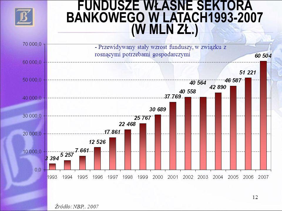 FUNDUSZE WŁASNE SEKTORA BANKOWEGO W LATACH1993-2007 (W MLN ZŁ.)