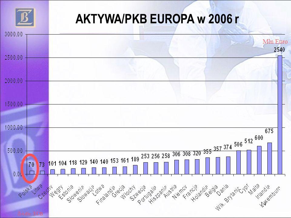 AKTYWA/PKB EUROPA w 2006 r Mln Euro Źródło: ECB