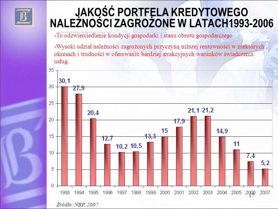 JAKOŚĆ PORTFELA KREDYTOWEGO NALEŻNOŚCI ZAGROŻONE W LATACH1993-2006