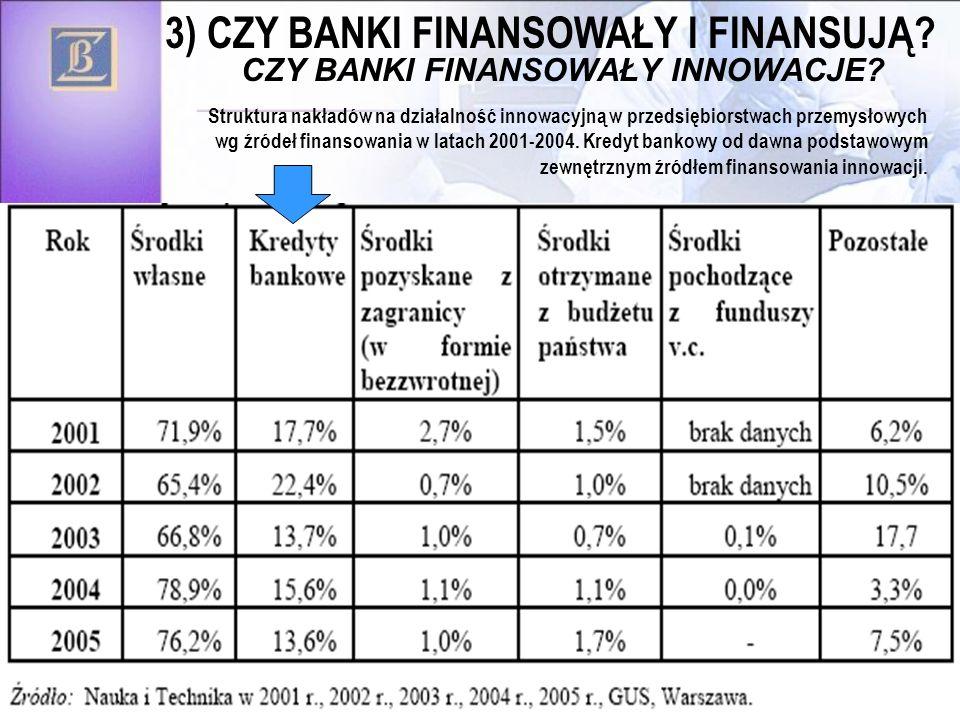 3) CZY BANKI FINANSOWAŁY I FINANSUJĄ CZY BANKI FINANSOWAŁY INNOWACJE