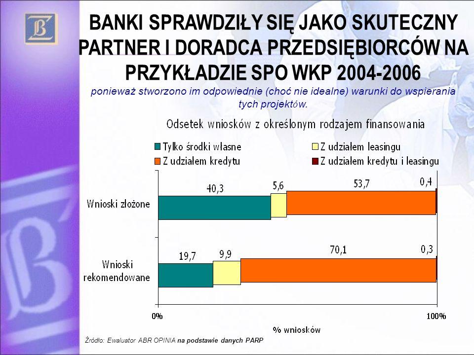 BANKI SPRAWDZIŁY SIĘ JAKO SKUTECZNY PARTNER I DORADCA PRZEDSIĘBIORCÓW NA PRZYKŁADZIE SPO WKP 2004-2006 ponieważ stworzono im odpowiednie (choć nie idealne) warunki do wspierania tych projektów.