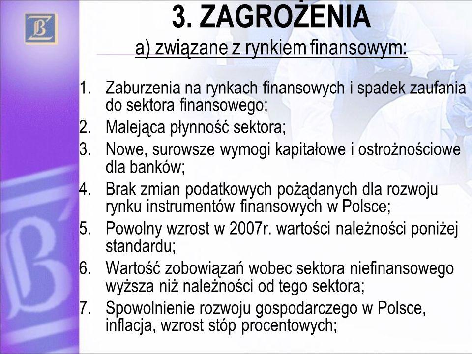 3. ZAGROŻENIA a) związane z rynkiem finansowym: