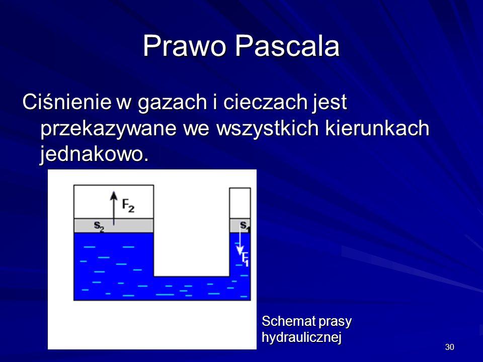 Prawo Pascala Ciśnienie w gazach i cieczach jest przekazywane we wszystkich kierunkach jednakowo.