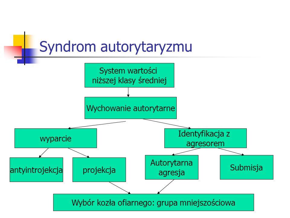 Syndrom autorytaryzmu