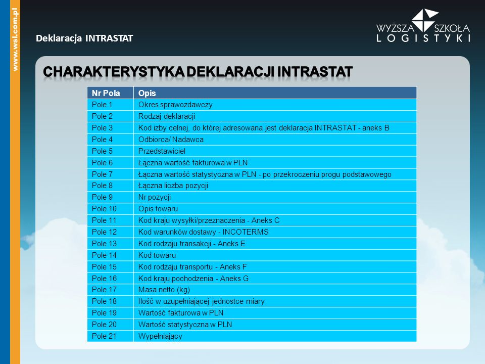 Charakterystyka deklaracji intrastat