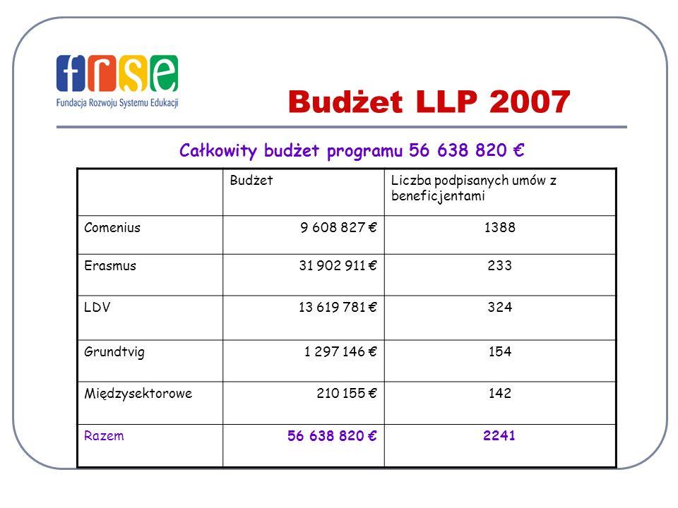 Całkowity budżet programu 56 638 820 €