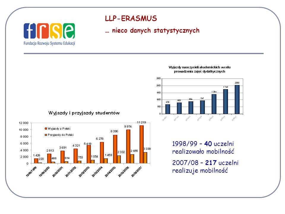 LLP-ERASMUS … nieco danych statystycznych