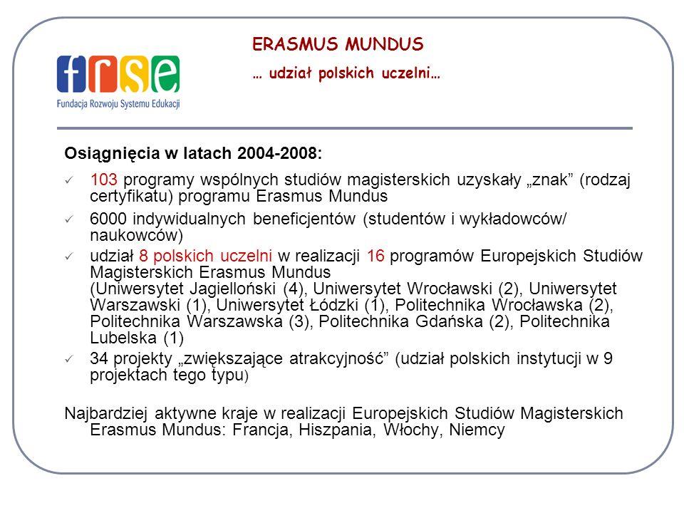 Osiągnięcia w latach 2004-2008: