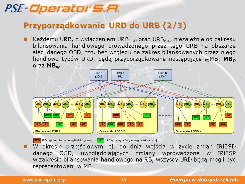 Przyporządkowanie URD do URB (2/3)