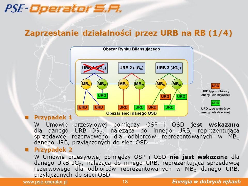 Zaprzestanie działalności przez URB na RB (1/4)