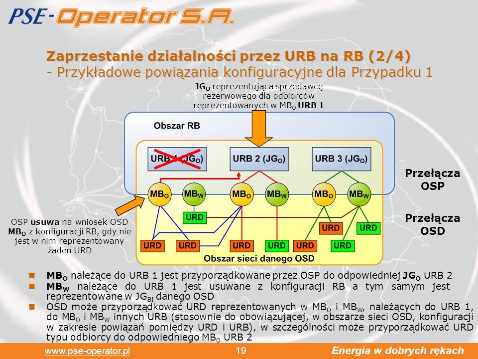 Zaprzestanie działalności przez URB na RB (2/4) - Przykładowe powiązania konfiguracyjne dla Przypadku 1