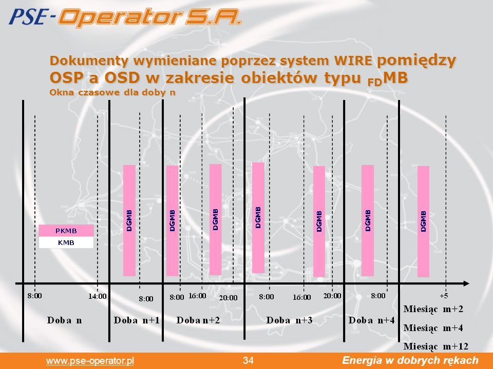 Dokumenty wymieniane poprzez system WIRE pomiędzy OSP a OSD w zakresie obiektów typu FDMB Okna czasowe dla doby n