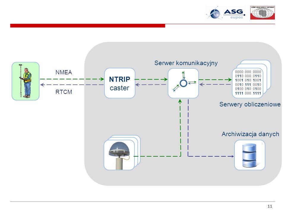 NTRIP caster Serwer komunikacyjny Serwery obliczeniowe