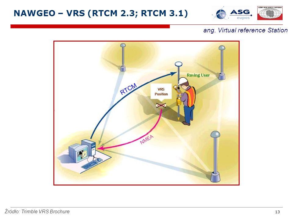 NAWGEO – VRS (RTCM 2.3; RTCM 3.1)