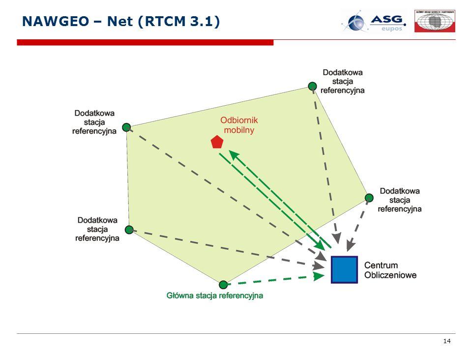 NAWGEO – Net (RTCM 3.1)