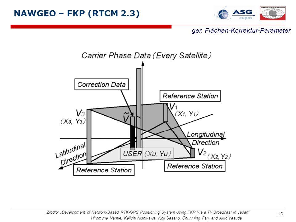 NAWGEO – FKP (RTCM 2.3) ger. Flächen-Korrektur-Parameter