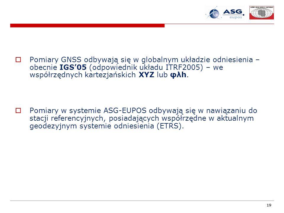 Pomiary GNSS odbywają się w globalnym układzie odniesienia – obecnie IGS'05 (odpowiednik układu ITRF2005) – we współrzędnych kartezjańskich XYZ lub φλh.