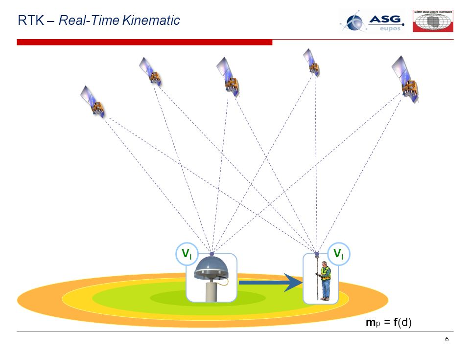 RTK – Real-Time Kinematic