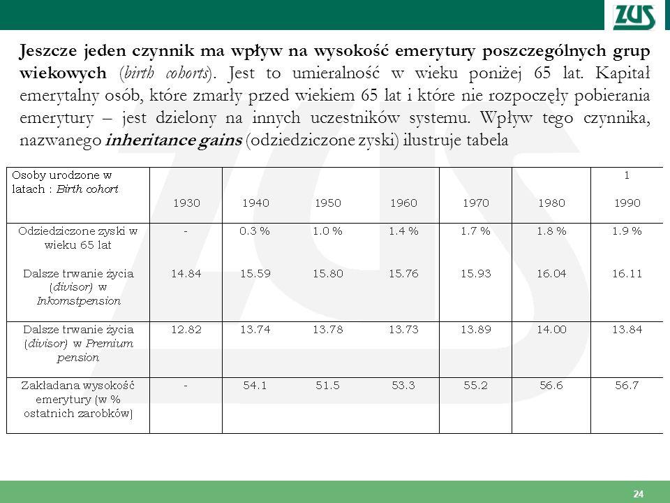 Jeszcze jeden czynnik ma wpływ na wysokość emerytury poszczególnych grup wiekowych (birth cohorts).