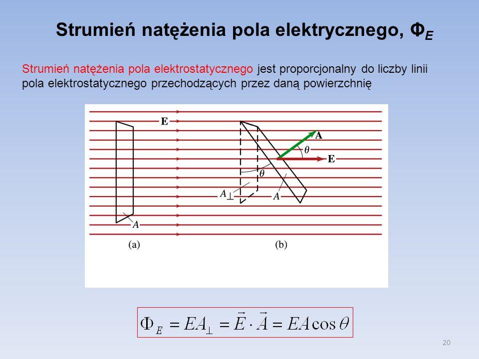 Strumień natężenia pola elektrycznego, ΦE