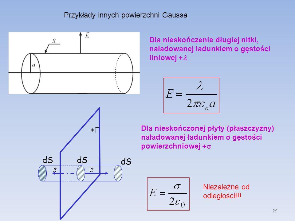 + dS dS dS Przykłady innych powierzchni Gaussa