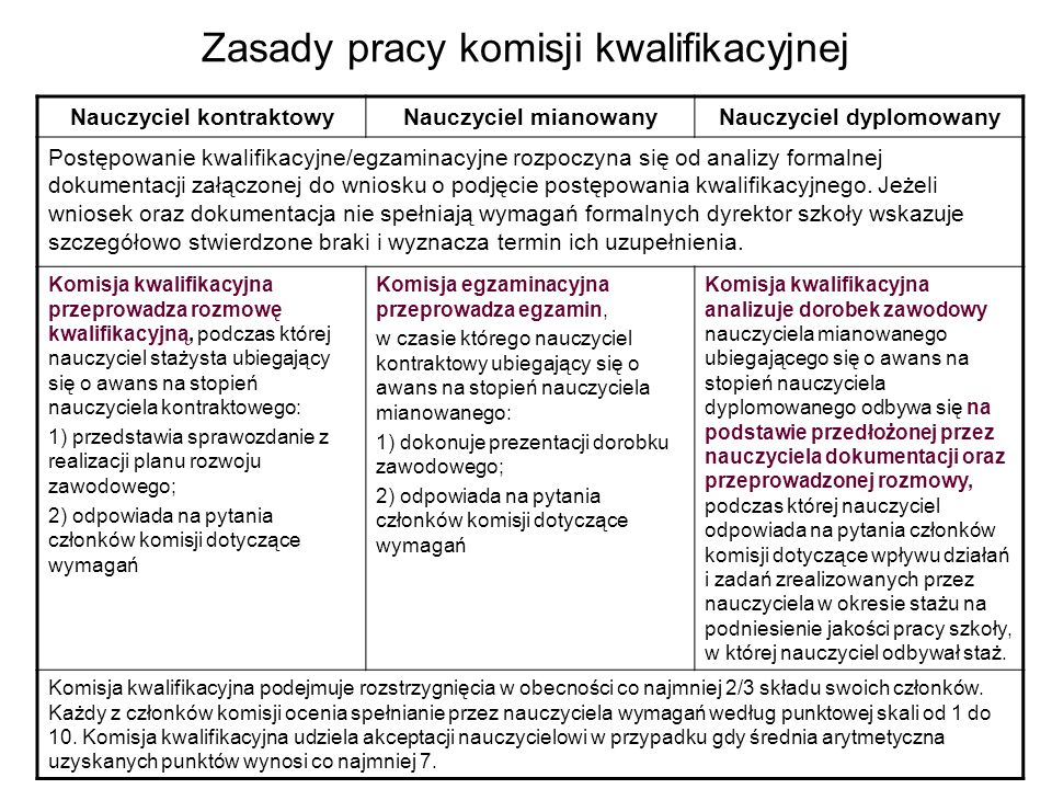 Zasady pracy komisji kwalifikacyjnej