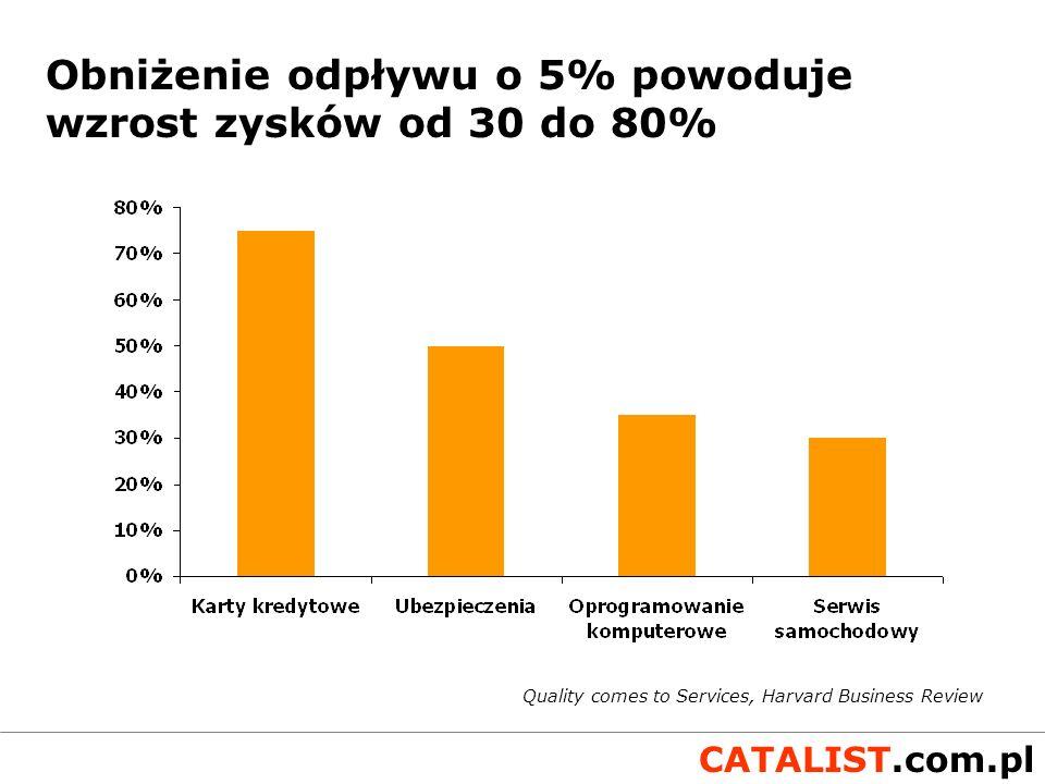 Obniżenie odpływu o 5% powoduje wzrost zysków od 30 do 80%