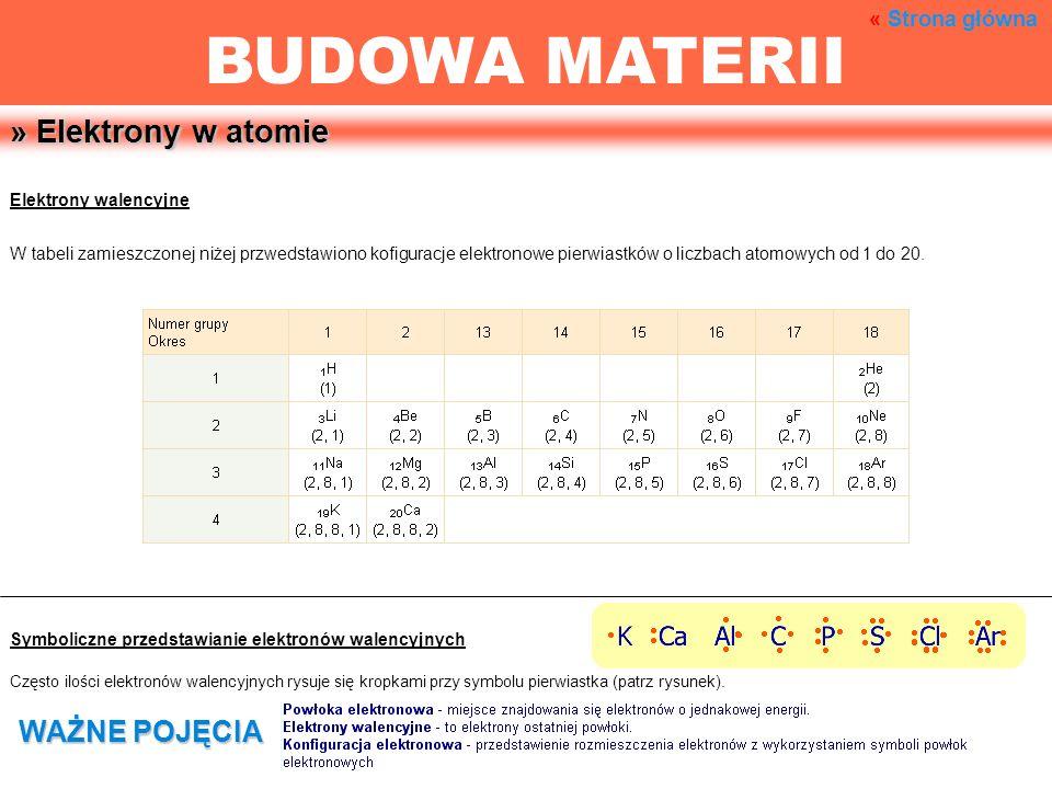 BUDOWA MATERII » Elektrony w atomie WAŻNE POJĘCIA « Strona główna
