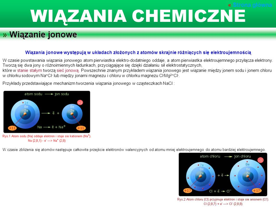 WIĄZANIA CHEMICZNE » Wiązanie jonowe « Strona główna