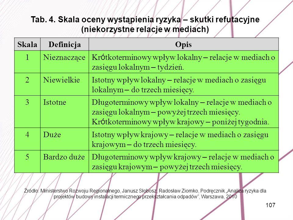 Tab. 4. Skala oceny wystąpienia ryzyka – skutki refutacyjne (niekorzystne relacje w mediach)