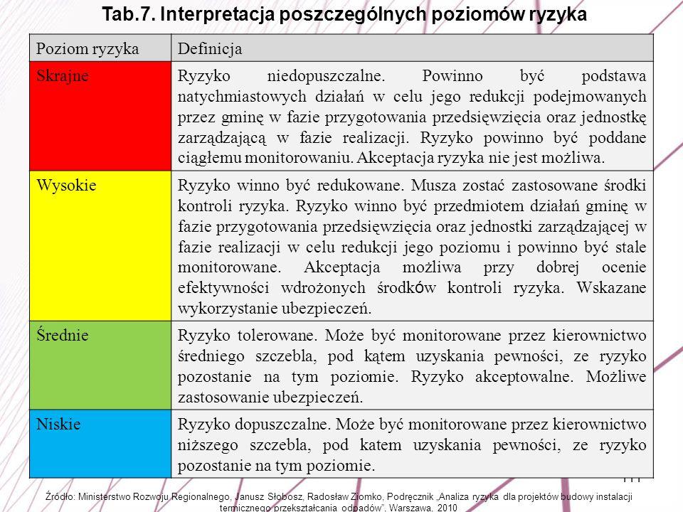 Tab.7. Interpretacja poszczególnych poziomów ryzyka