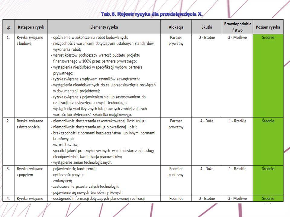 Tab. 8. Rejestr ryzyka dla przedsięwzięcia X.